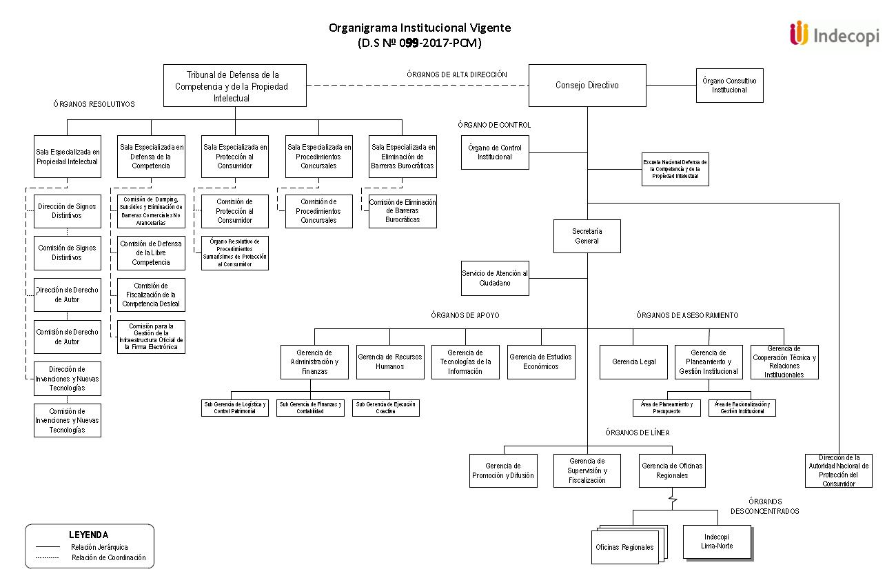 Estructura organizacional indecopi for Estructura ministerio del interior